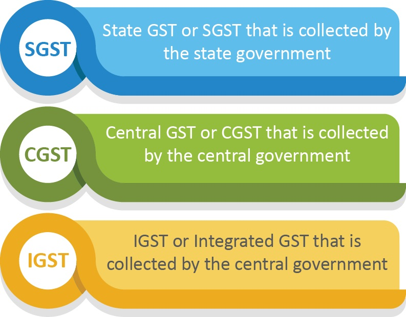 types-of-GST