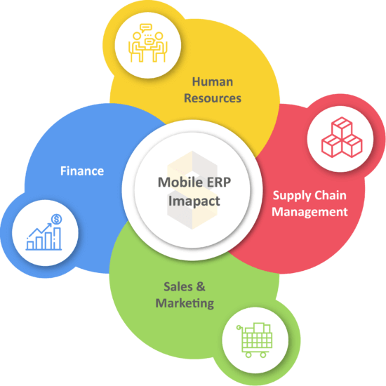 mobile ERP impacts