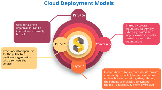 Cloud Deployment Model Sailotech