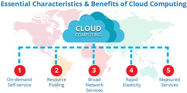 Cloud Computing Sailotech