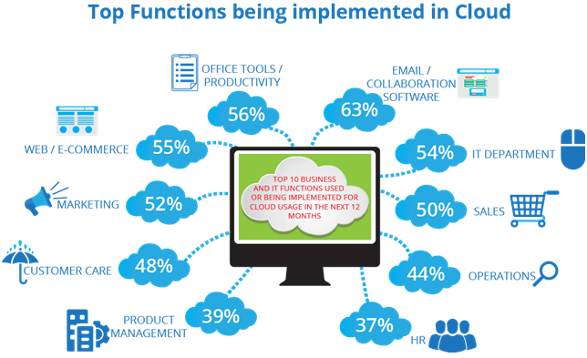 Sailotech.com Top functions being Inplemented in Cloud