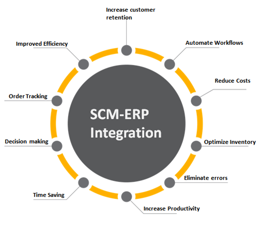Integrating SCM (Supply Chain Management) and ERP