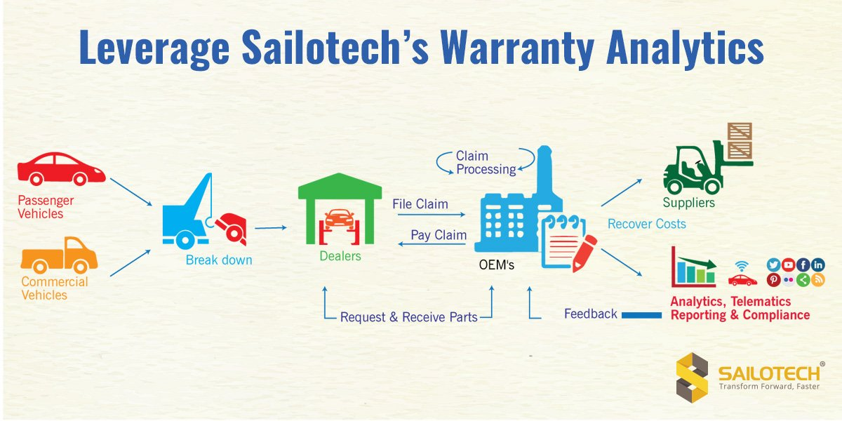 Warranty Analytics to Increase Profits and Minimize Costs